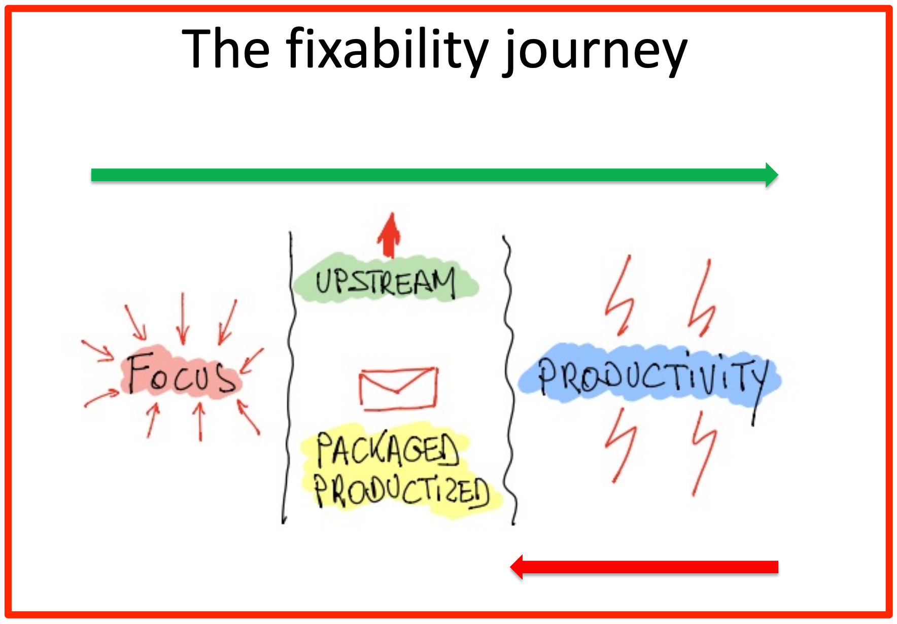 The fixability journey