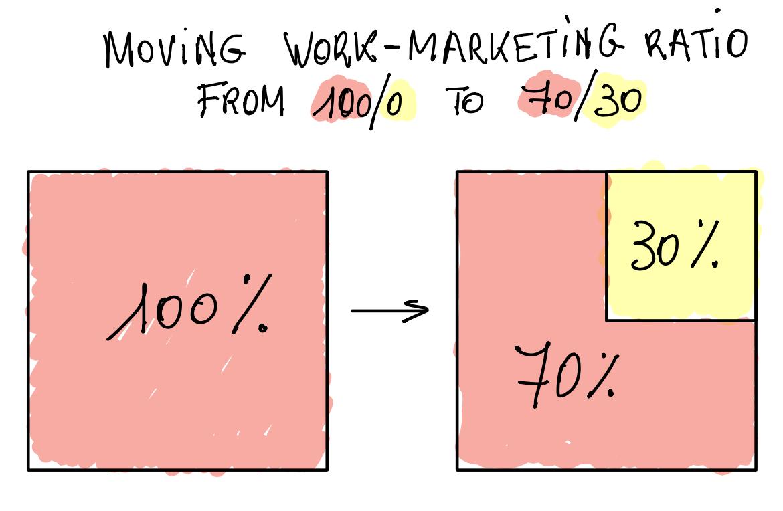 Work-Markeitng Ratio