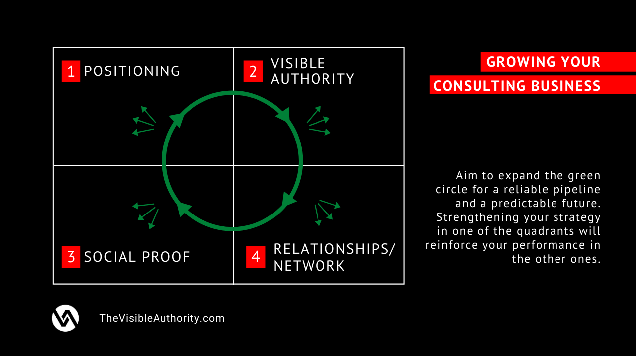 expand your circle when growing your business - The Visible Authority - Luk Smeyers
