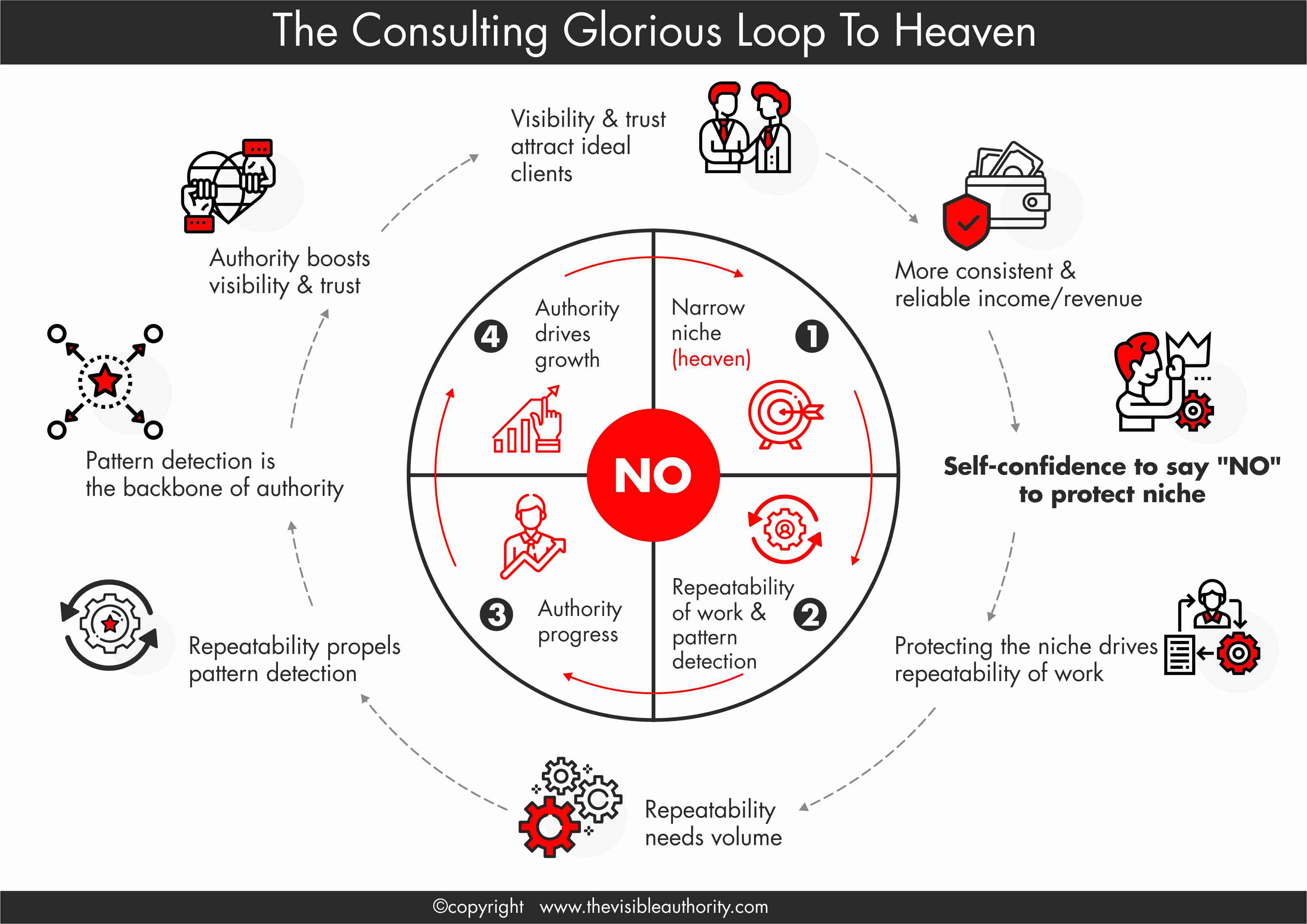 The Consulting Glorious Loop To Heaven