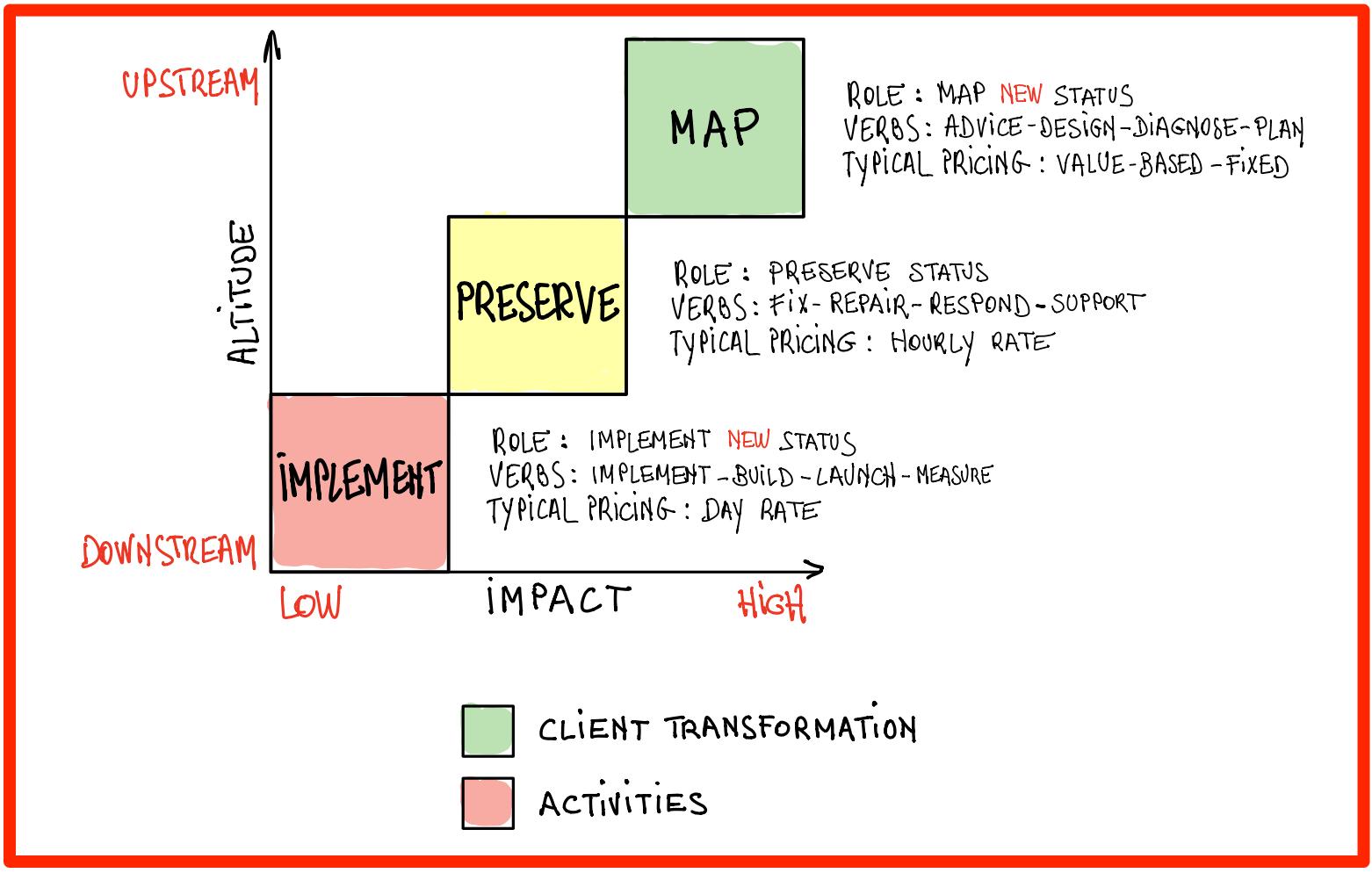 Altitude of Involvement