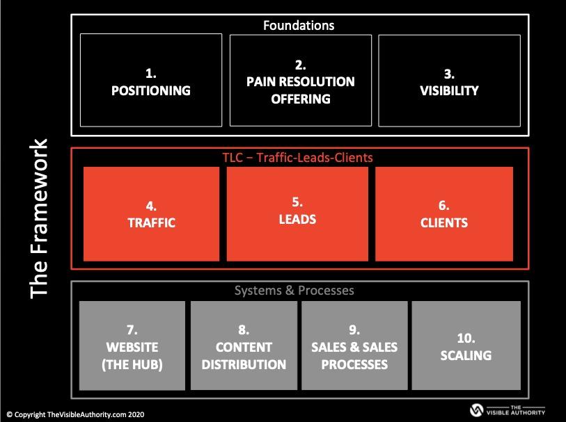 improving visibility framework by Luk Smeyers