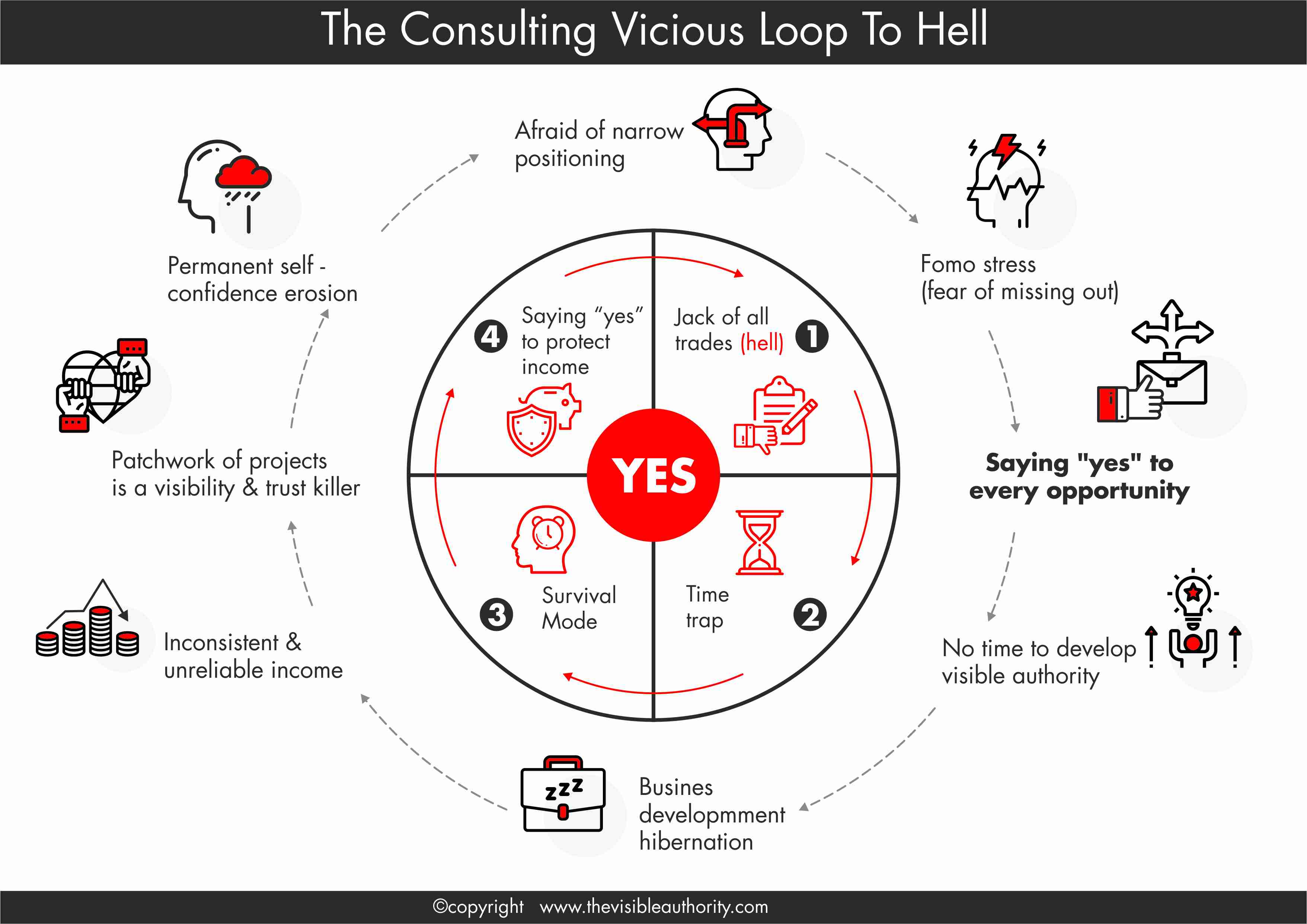 The Consulting Vicious Loop To Hell
